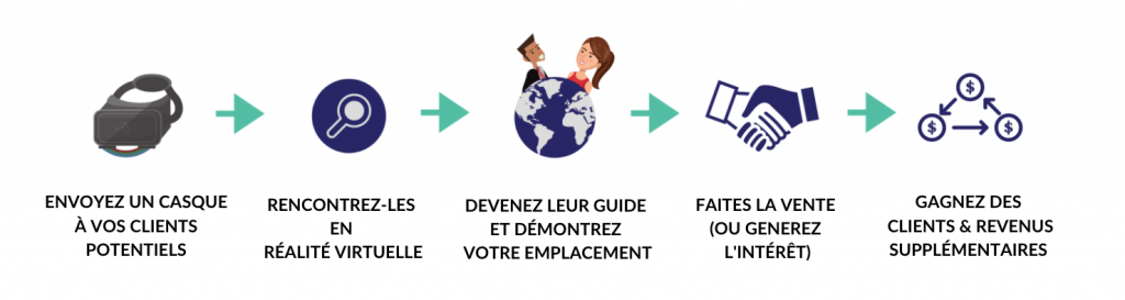cycle de hoppin' - services réalité virtuelle - fr